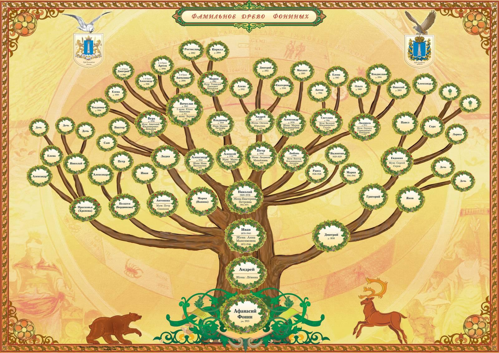 шаблоны родословное древо семьи своими руками в школу